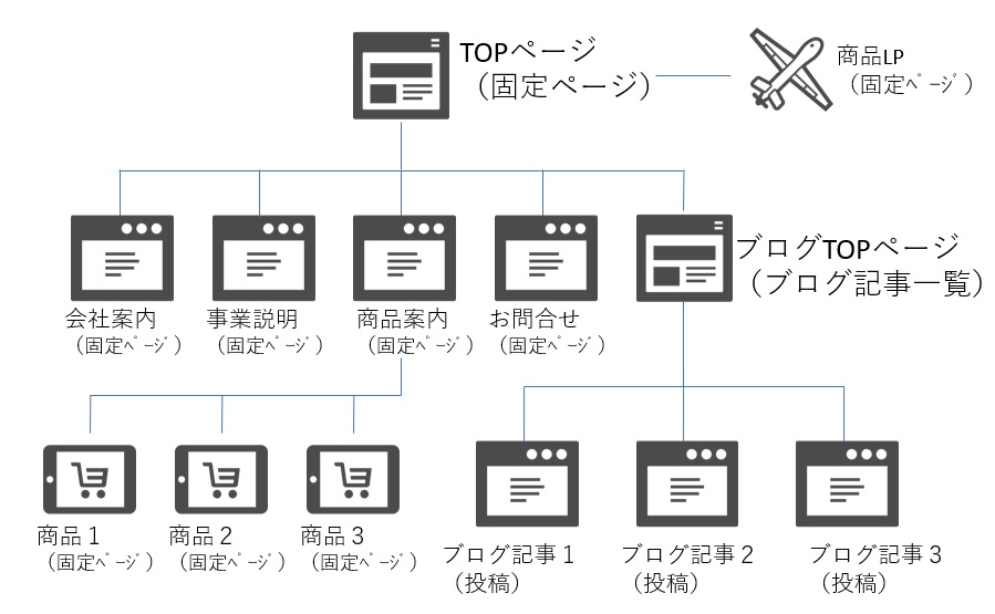 ワードプレス ビジネスサイトの構造