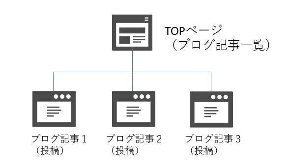 ワードプレス デフォルトでのサイト構造