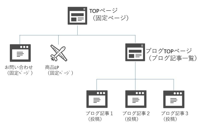 ワードプレス 固定ページをトップページとしたサイト構造