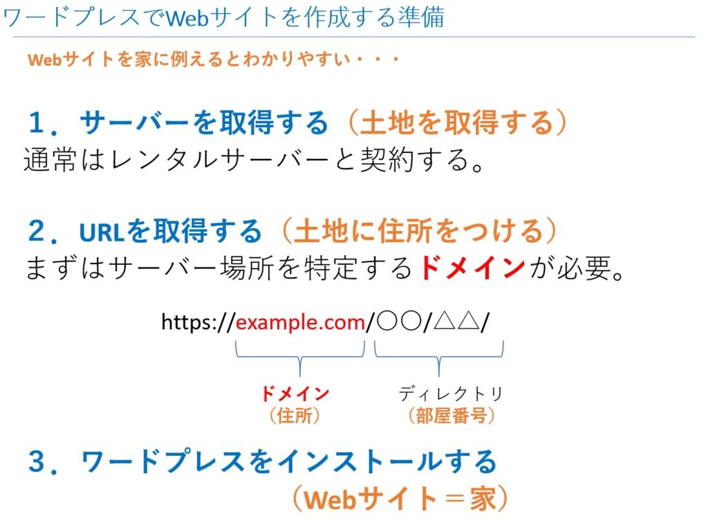 Webサイトを家に例えた場合のサーバーとドメイン