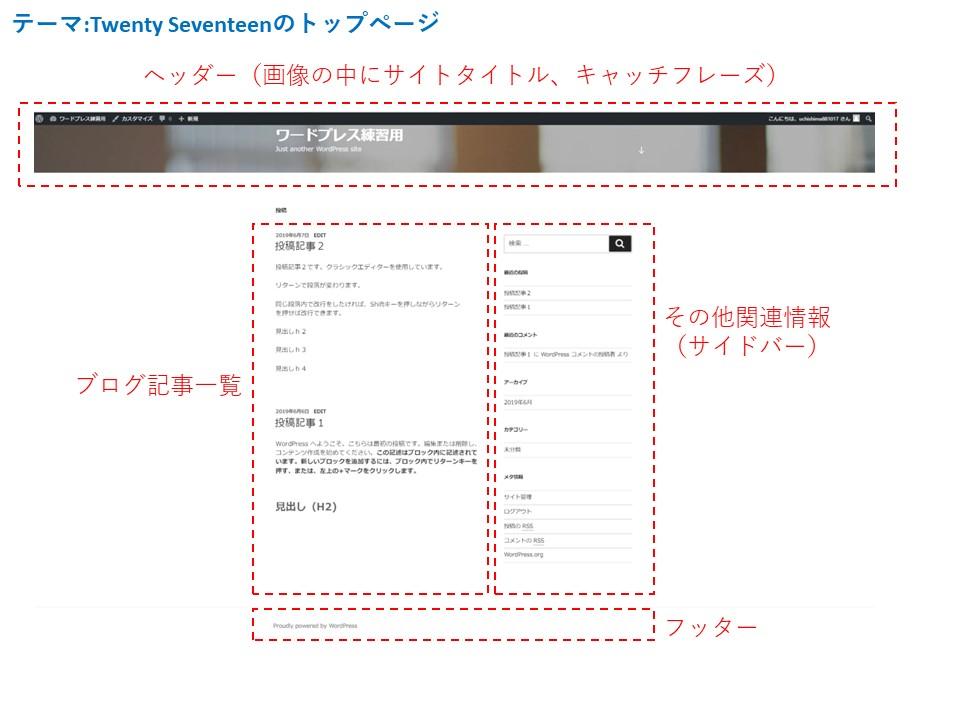 テーマTwenty Seventeenトップページ
