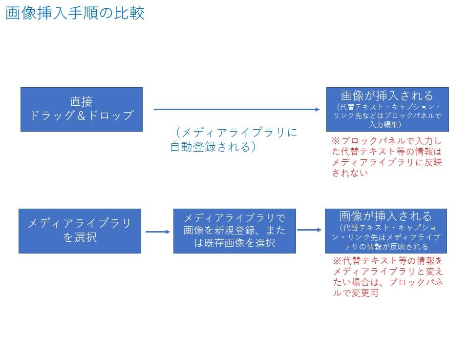 画像挿入手順の比較