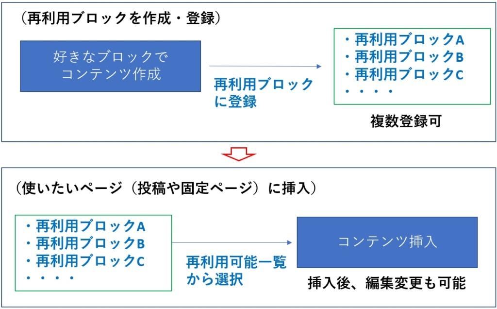 再利用ブロックの使用方法概要