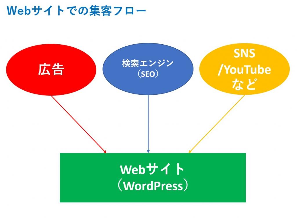 Web集客3つの方法