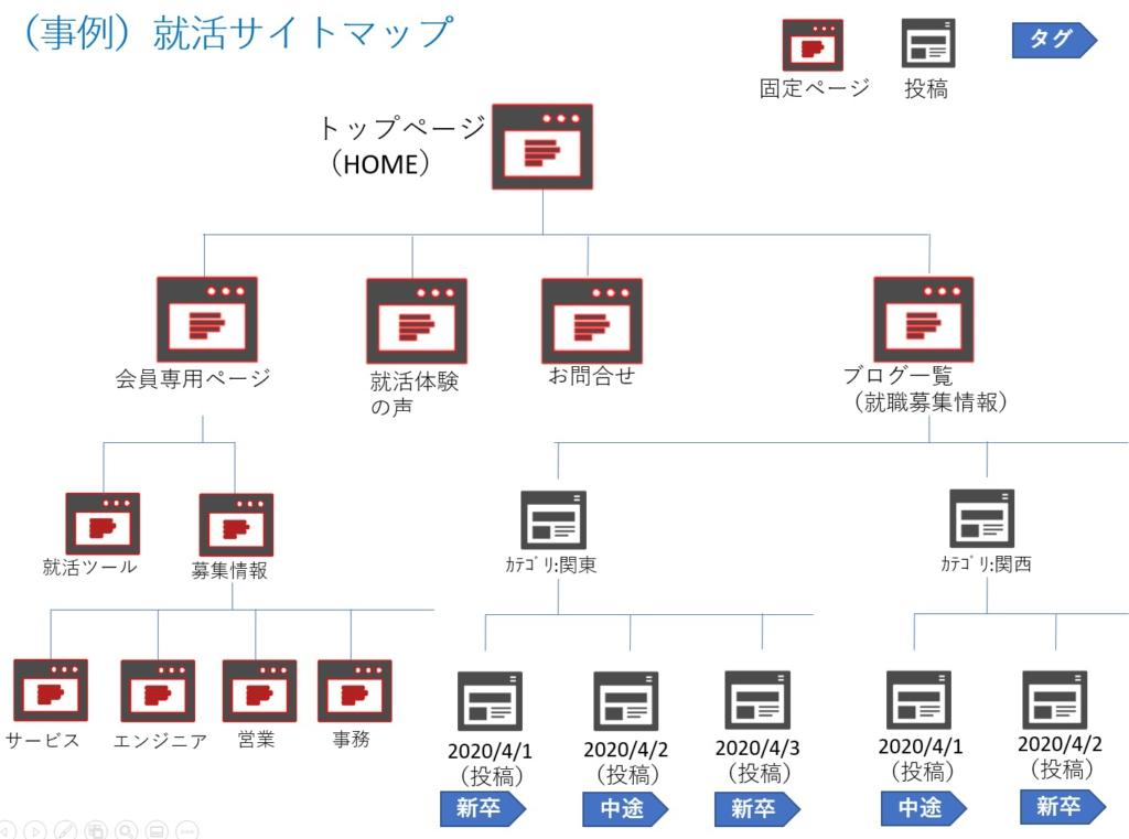 サイトマップ事例