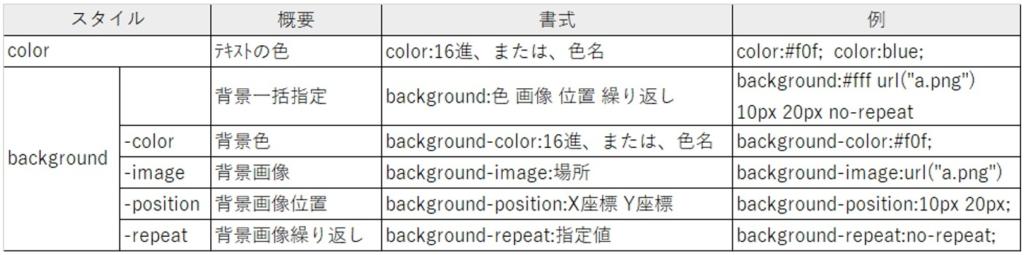 色と背景に関するCSS