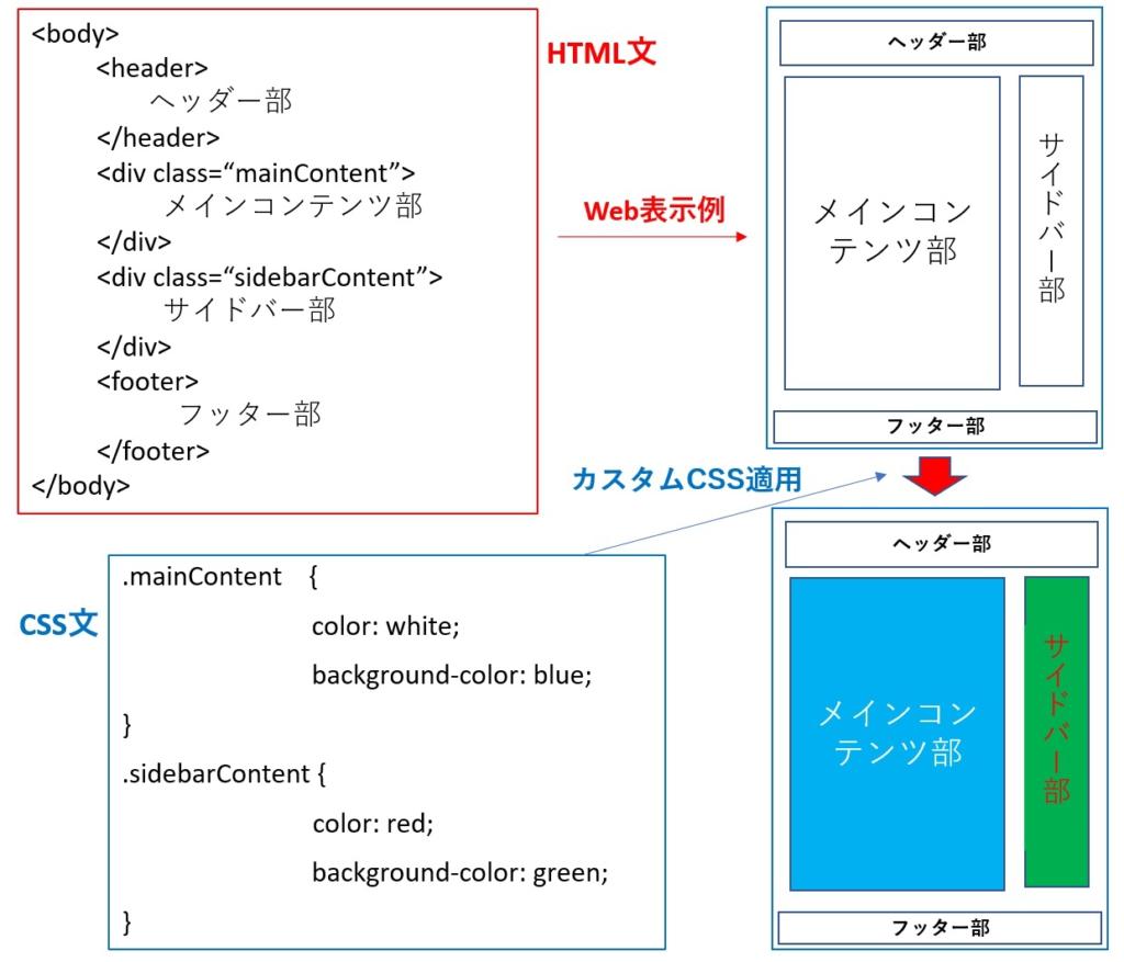 HTMLと表示例(カスタムCSS適用後)