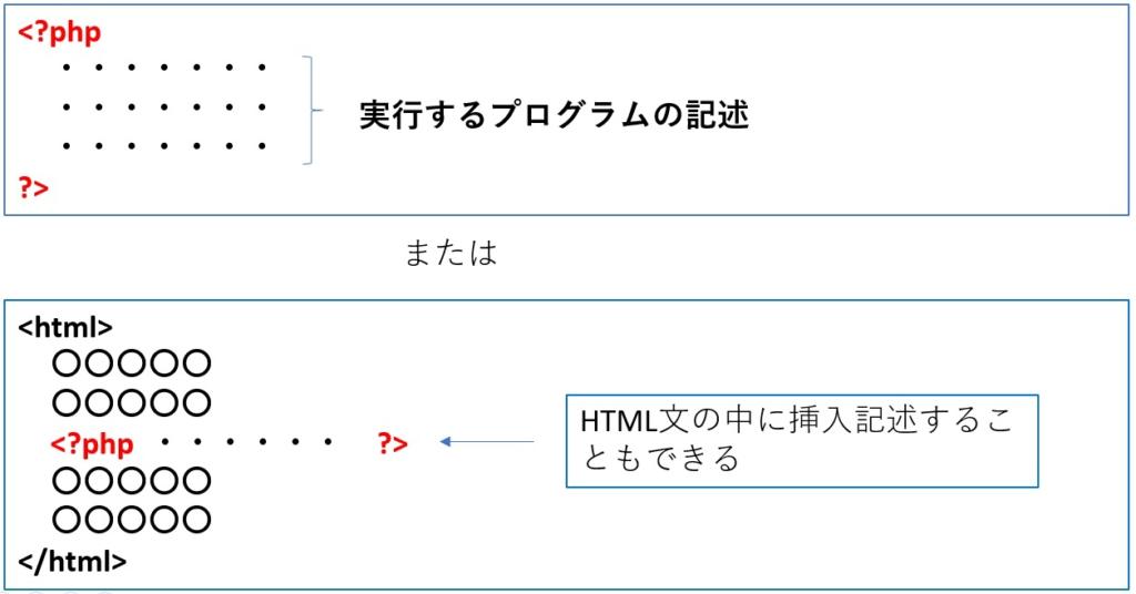 PHPの記述形式