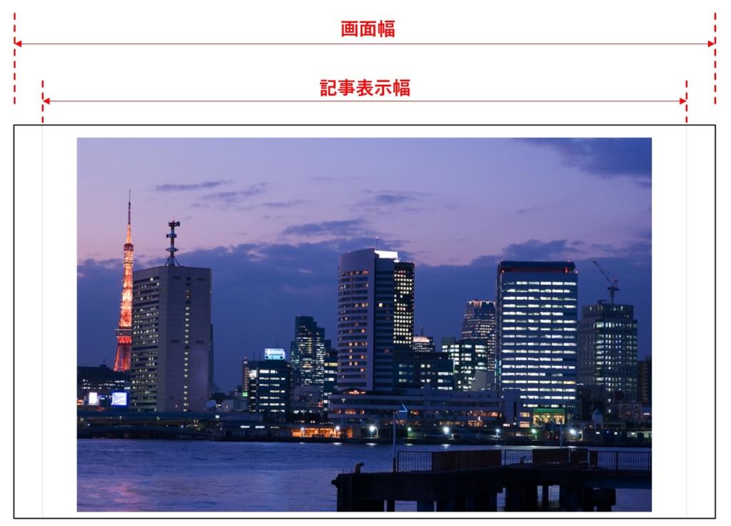 全幅画像のWeb表示結果