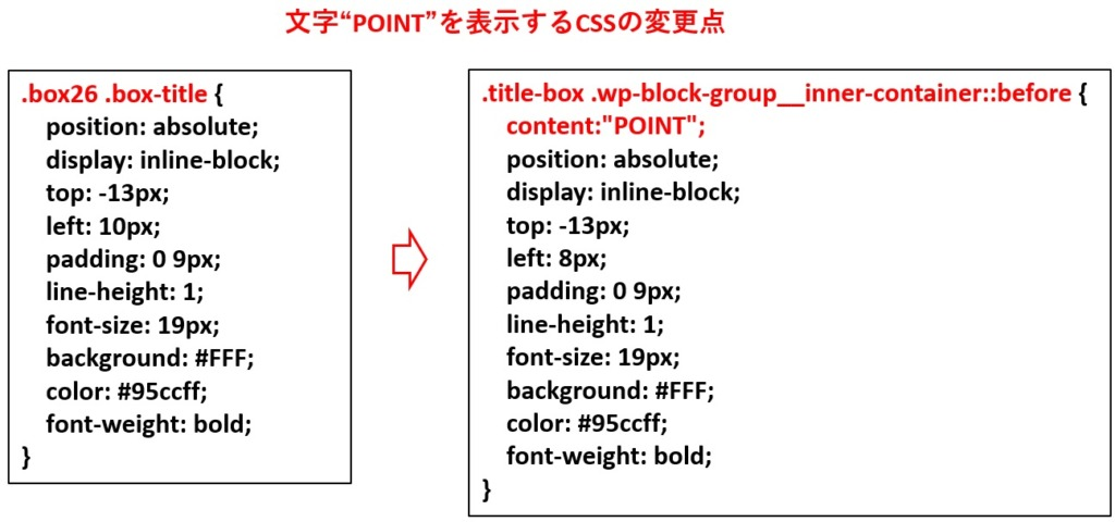 POINT文字を表示するCSS変更点