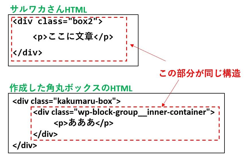 サルワカさんと作成角丸ボックスのHTML比較