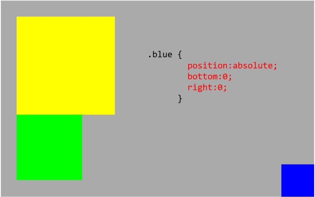 bottomとrightで位置指定