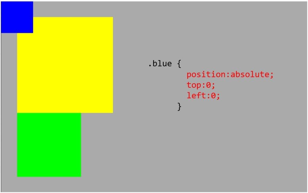 青ボックスにposition_absoluteをかける