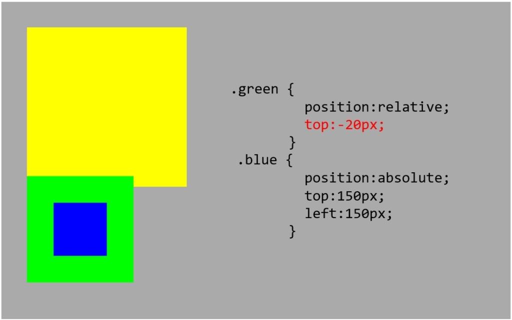 position_relativeにtopで位置変更