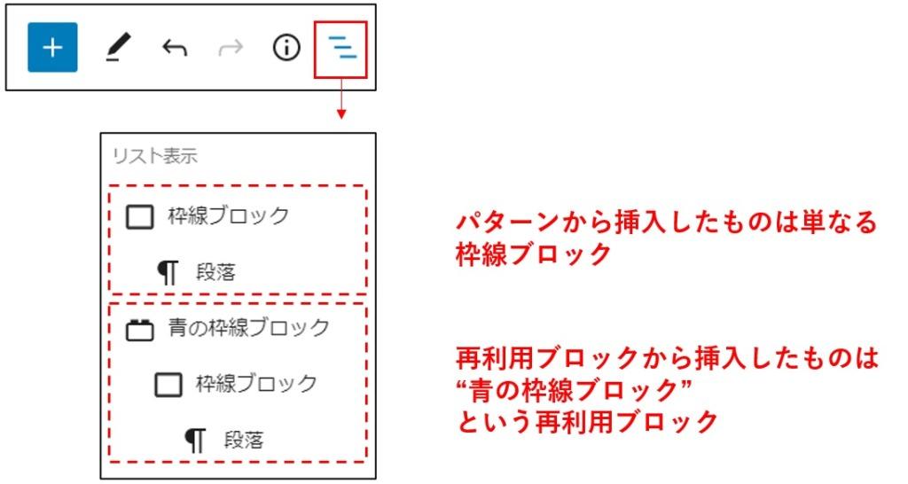 リスト表示(パターンから挿入と再利用ブロックから挿入の違い)