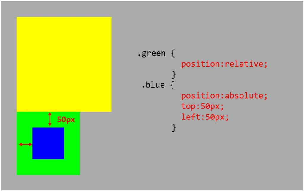 親要素にposition_relative
