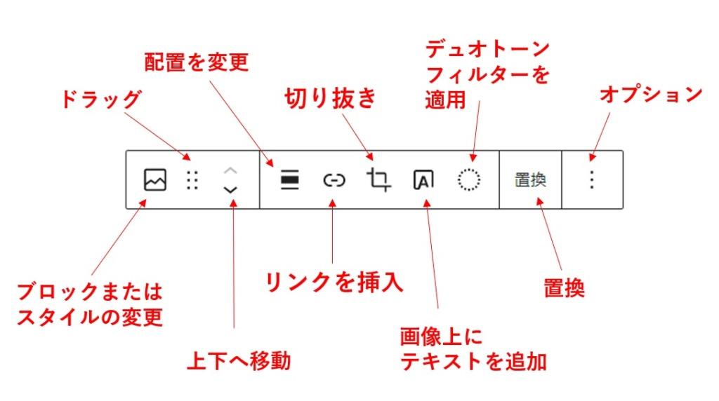 画像ブロック内ツールバー
