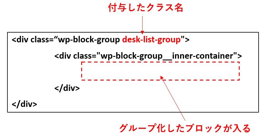 グループブロックのHTML構造